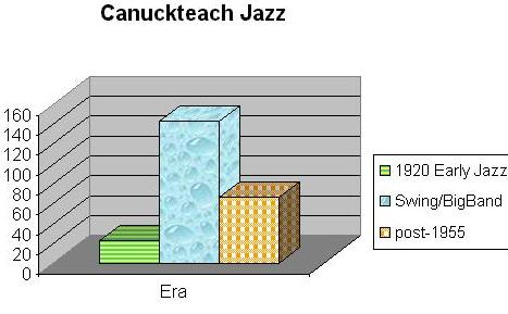 image shows breakdown into 3 categories: early jazz-1920's; swing/bigband era & early 50's; and post-1955 (modern)